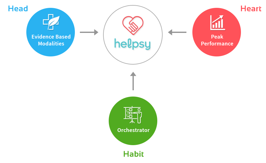 Helpsy Value Graph